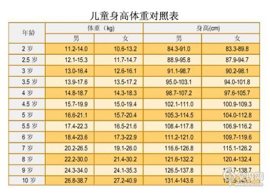儿童身高体重对照表